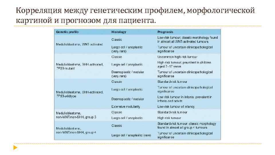 Корреляция между генетическим профилем, морфологической картиной и прогнозом для пациента.