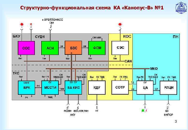 Структурно функциональная схема компьютера фото 494