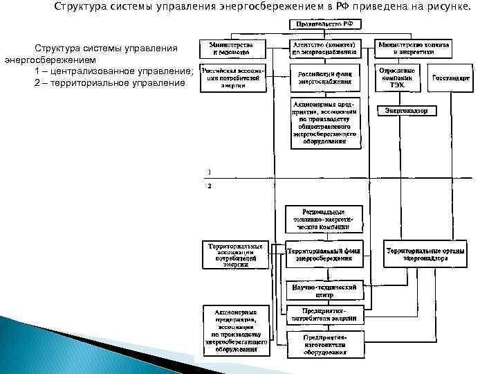 Структура системы управления энергосбережением в РФ приведена на рисунке. Структура системы управления энергосбережением 1