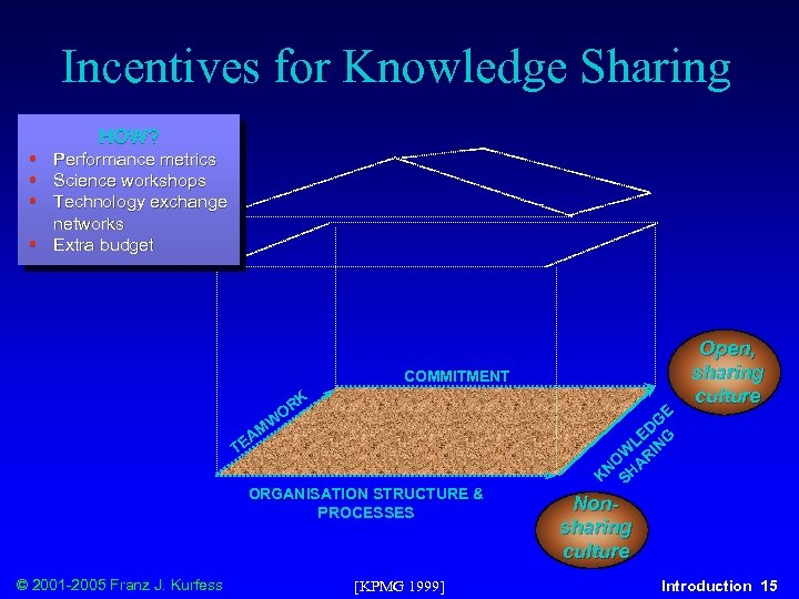 Incentives for Knowledge Sharing • • HOW? Performance metrics Science workshops Technology exchange networks