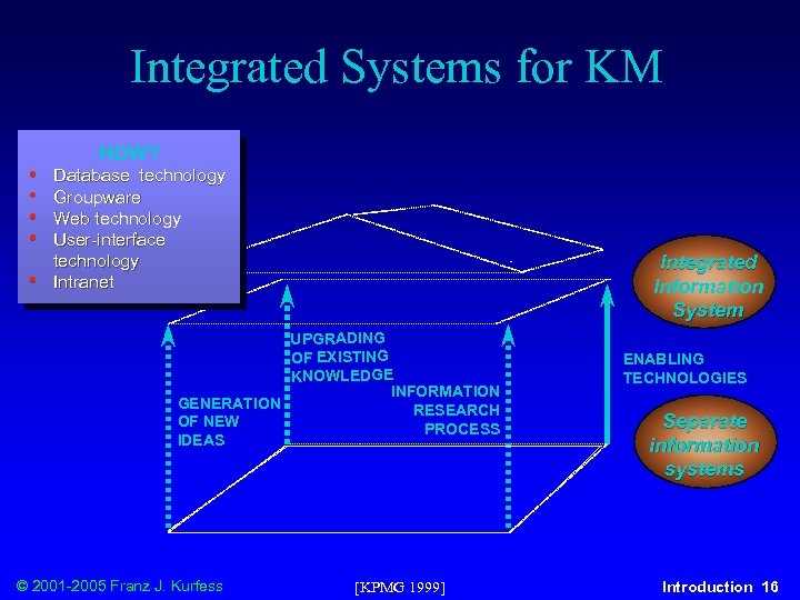 Integrated Systems for KM • • • HOW? Database technology Groupware Web technology User-interface