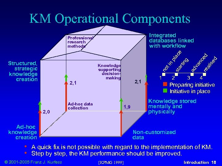KM Operational Components Integrated databases linked with workflow 2, 0 Knowledge supporting decisionmaking Ad-hoc