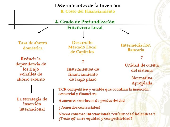 Determinantes de la Inversión B. Costo del Financiamiento 4. Grado de Profundización Financiera Local