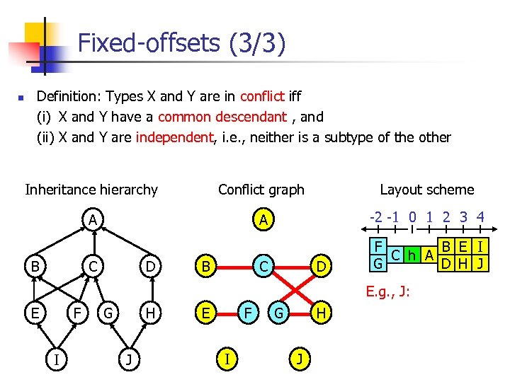 Fixed-offsets (3/3) n Definition: Types X and Y are in conflict iff (i)i X