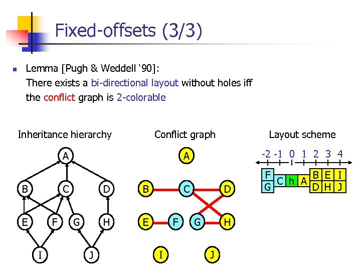 Fixed-offsets (3/3) n Lemma [Pugh & Weddell ' 90]: There exists a bi-directional layout