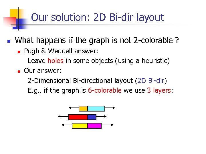Our solution: 2 D Bi-dir layout n What happens if the graph is not