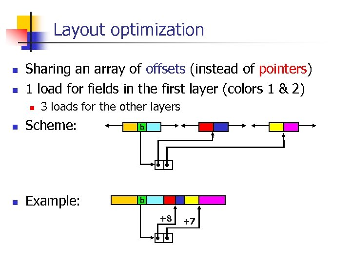 Layout optimization n n Sharing an array of offsets (instead of pointers) 1 load