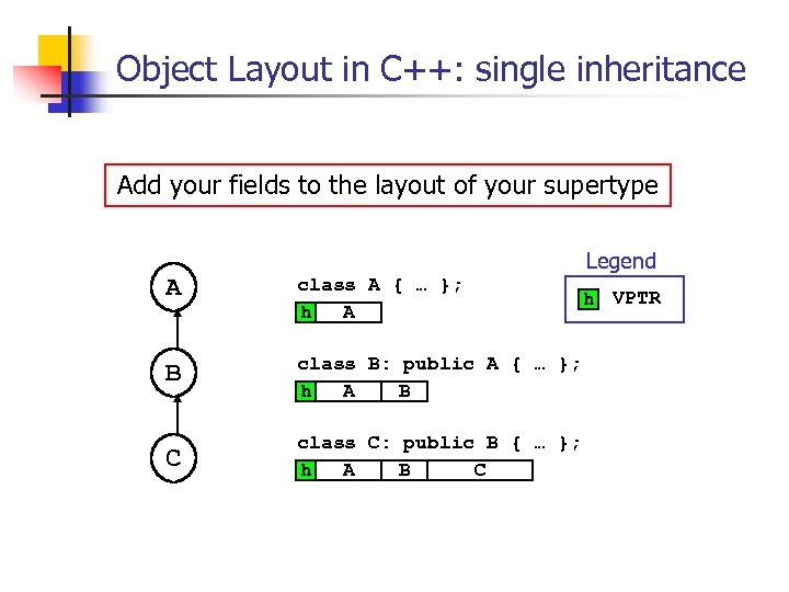 Object Layout in C++: single inheritance Add your fields to the layout of your