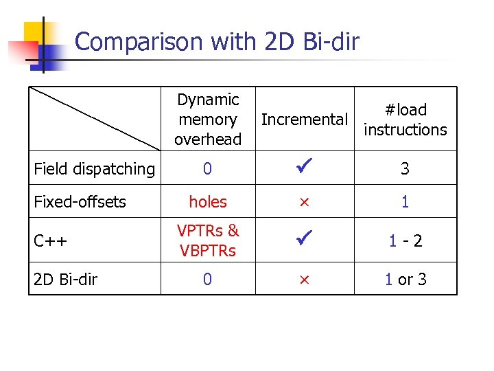 Comparison with 2 D Bi-dir Dynamic memory overhead Field dispatching Fixed-offsets C++ 2 D