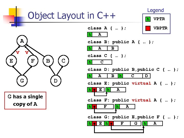 Object Layout in C++ class A { … }; h A A h VPTR