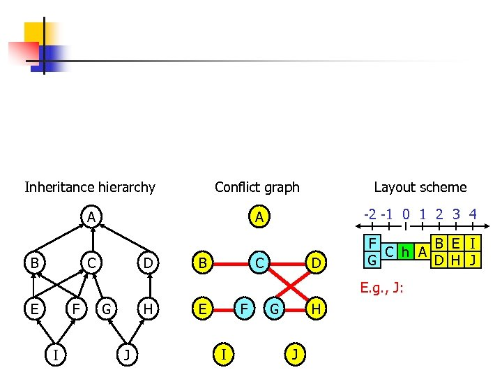 Inheritance hierarchy Conflict graph Layout scheme A A -2 -1 0 1 2 3