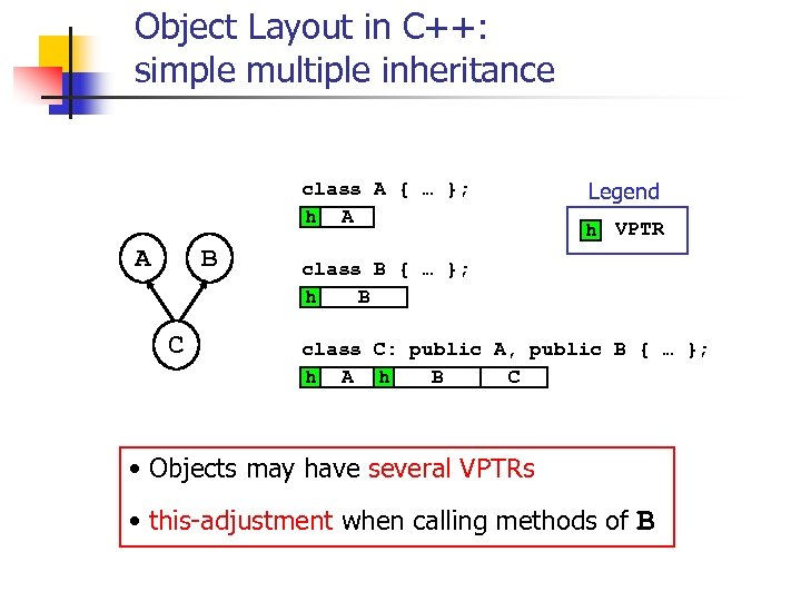 Object Layout in C++: simple multiple inheritance class A { … }; h A