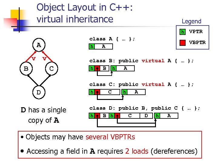 Object Layout in C++: virtual inheritance Legend h VPTR class A { … };