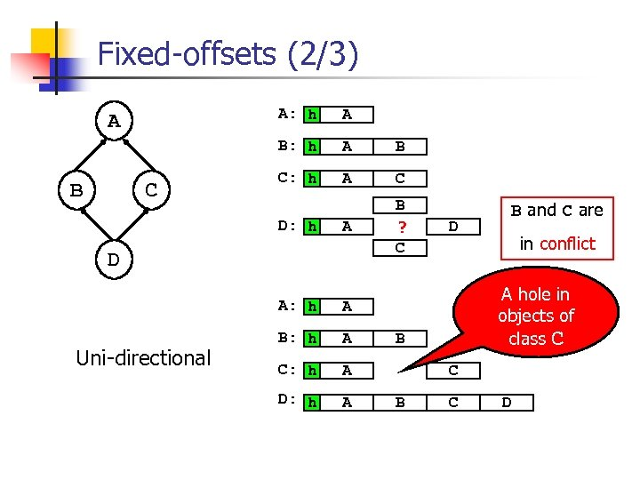 Fixed-offsets (2/3) A: h B C: h A C A B ? C A: