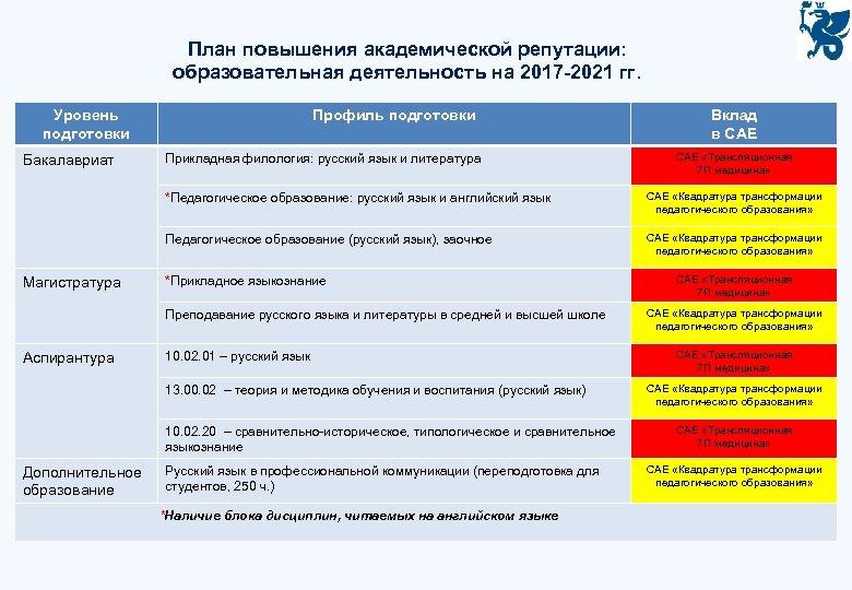 План повышения академической репутации: образовательная деятельность на 2017 -2021 гг. Уровень подготовки Бакалавриат Профиль