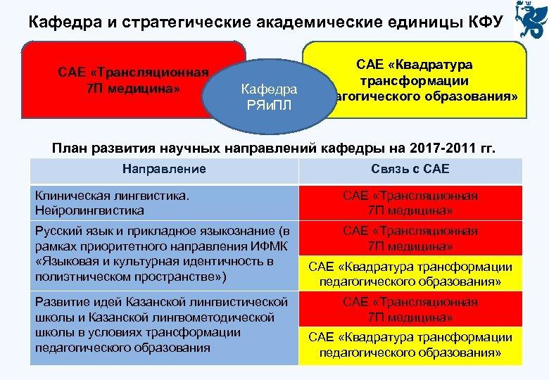 Кафедра и стратегические академические единицы КФУ САЕ «Трансляционная 7 П медицина» САЕ «Квадратура трансформации