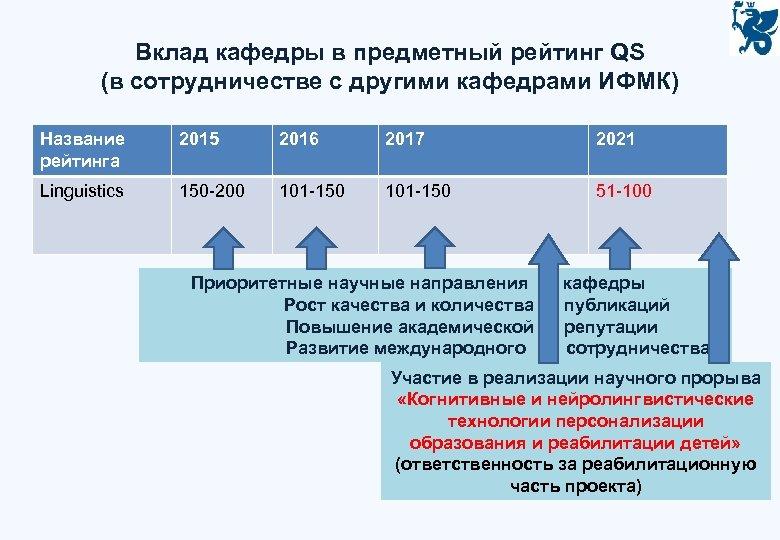 Вклад кафедры в предметный рейтинг QS (в сотрудничестве с другими кафедрами ИФМК) Название рейтинга
