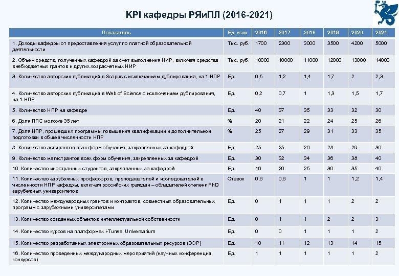 KPI кафедры РЯи. ПЛ (2016 -2021) Показатель Ед. изм. 2016 2017 2018 2019 2020