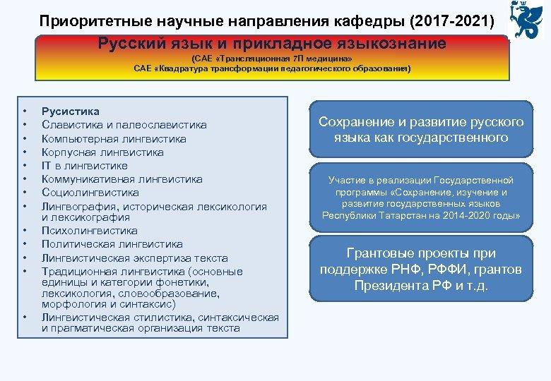 Приоритетные научные направления кафедры (2017 -2021) Русский язык и прикладное языкознание (САЕ «Трансляционная 7