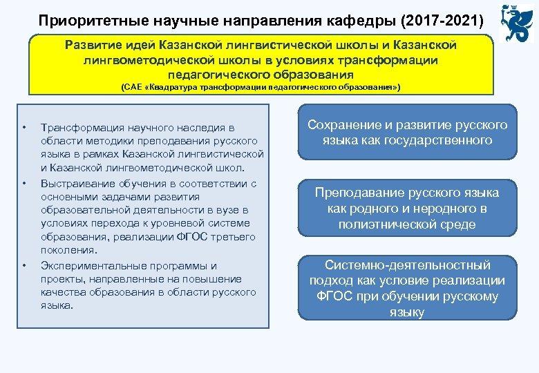Приоритетные научные направления кафедры (2017 -2021) Развитие идей Казанской лингвистической школы и Казанской лингвометодической