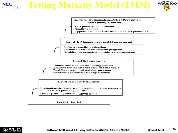 Testing Maturity Model (TMM) n Figure 18. 3: The 5 -level structure of the