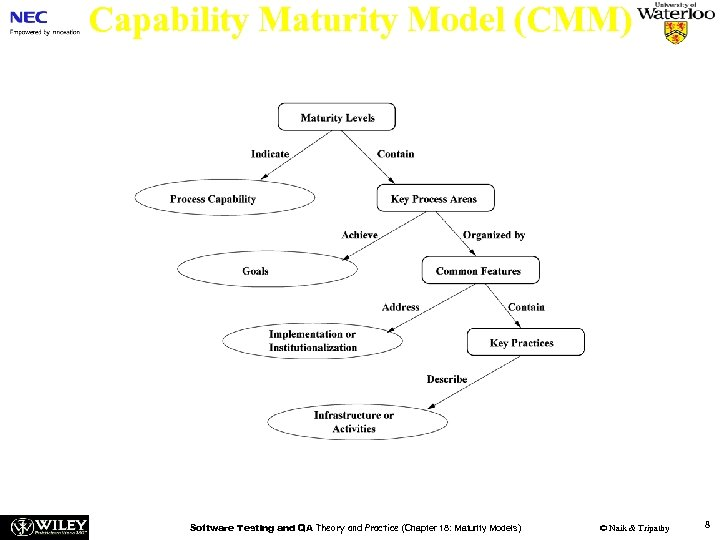 Capability Maturity Model (CMM) Figure 18. 1: The CMM structure [4] (©[2005] John Wiley).