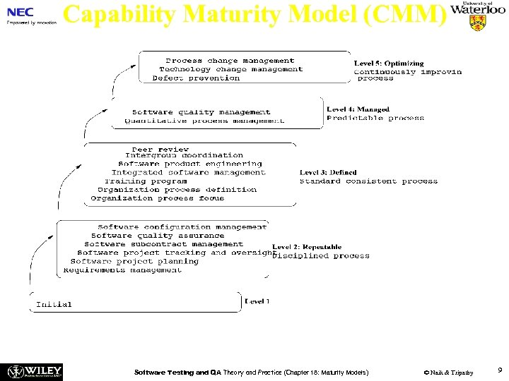 Capability Maturity Model (CMM) Figure 18. 2: SW-CMM maturity levels [4] (©[2005] John Wiley).