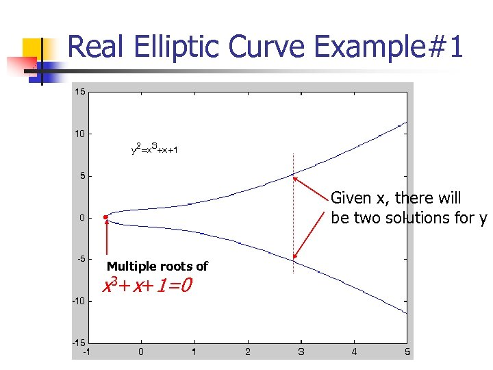 Real Elliptic Curve Example#1 Given x, there will be two solutions for y Multiple