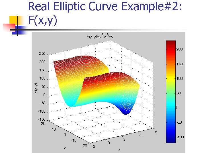 Real Elliptic Curve Example#2: F(x, y)