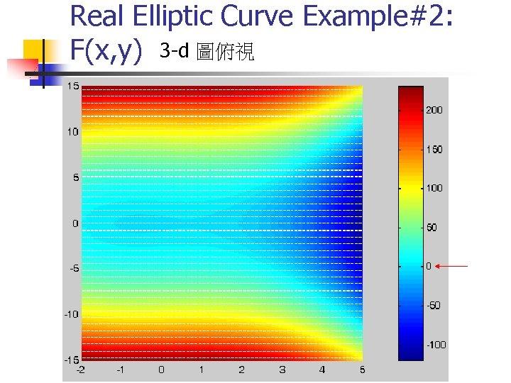 Real Elliptic Curve Example#2: F(x, y) 3 -d 圖俯視