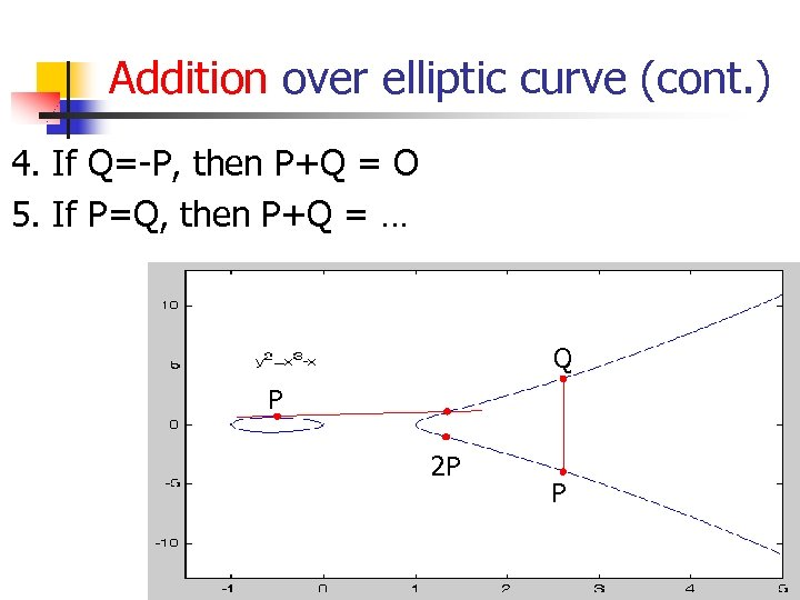Addition over elliptic curve (cont. ) 4. If Q=-P, then P+Q = O 5.