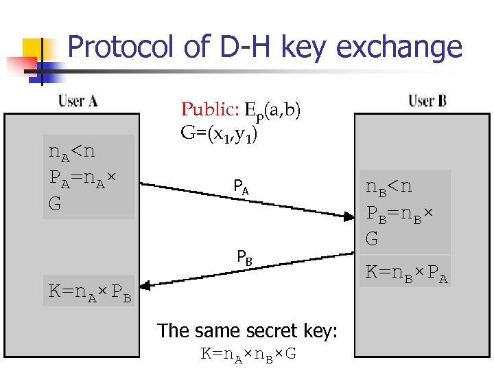 Protocol of D-H key exchange n. A<n PA=n. A× G Public: Ep(a, b) G=(x