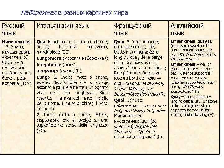 Набережная в разных картинах мира Русский язык Итальянский язык Французский язык Английский язык Набережная