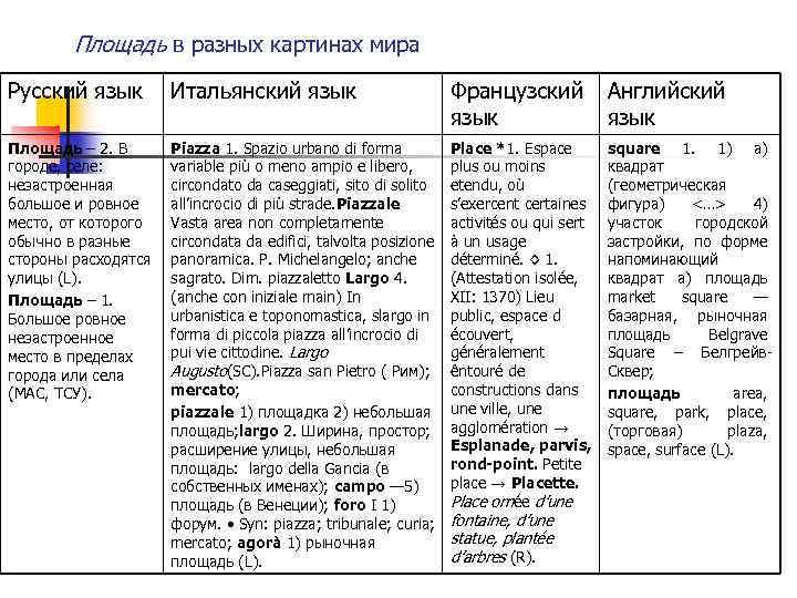 Площадь в разных картинах мира Русский язык Итальянский язык Французский язык Английский язык Площадь
