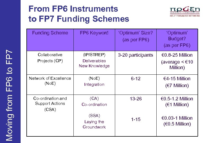 From FP 6 Instruments to FP 7 Funding Schemes Moving from FP 6 to