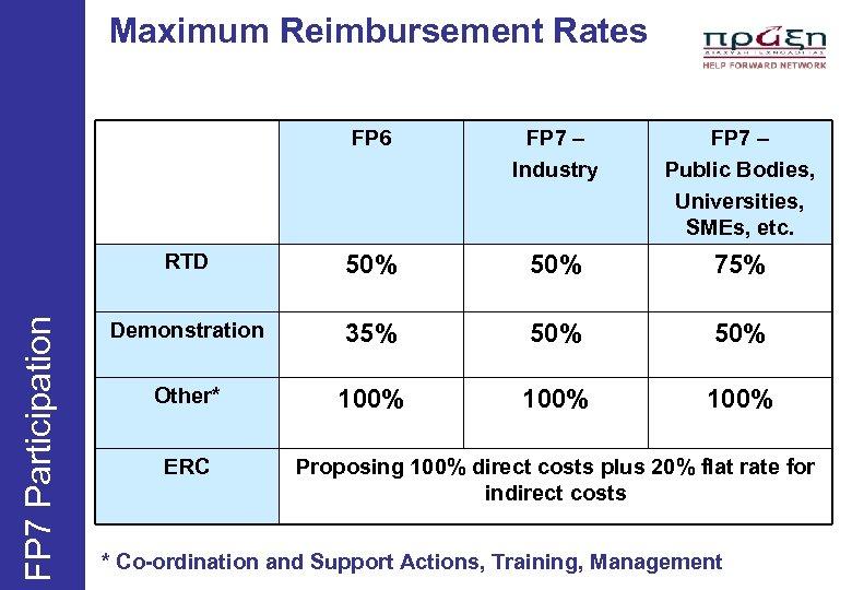 Maximum Reimbursement Rates FP 7 – Industry FP 7 – Public Bodies, Universities, SMEs,