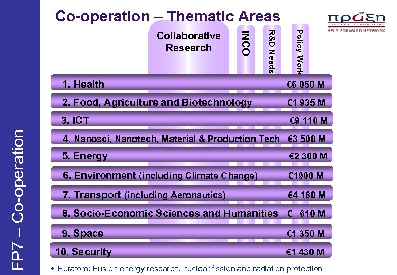 Co-operation – Thematic Areas Policy Work R&D Needs INCO Collaborative Research 1. Health €
