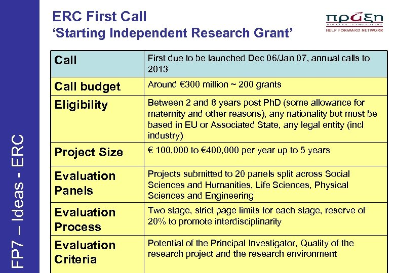ERC First Call 'Starting Independent Research Grant' First due to be launched Dec 06/Jan