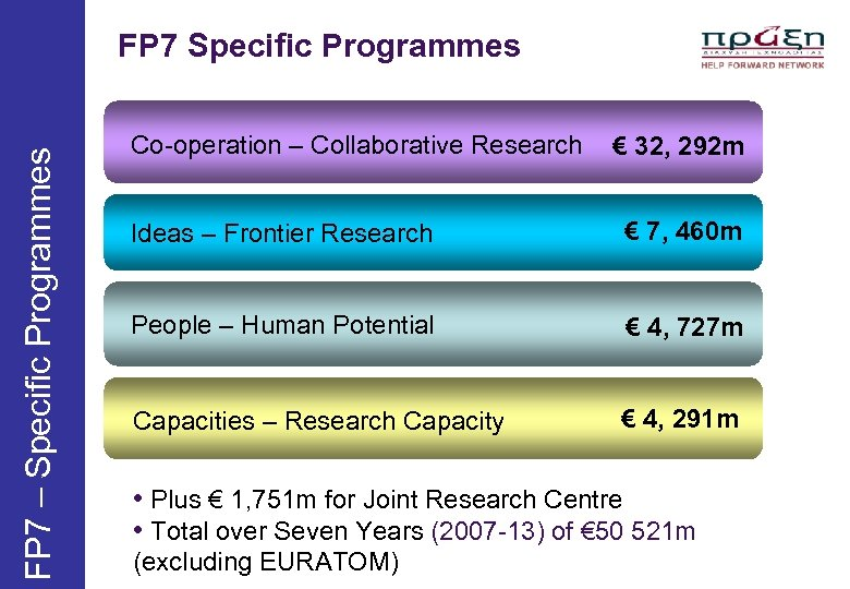 FP 7 – Specific Programmes FP 7 Specific Programmes Co-operation – Collaborative Research €