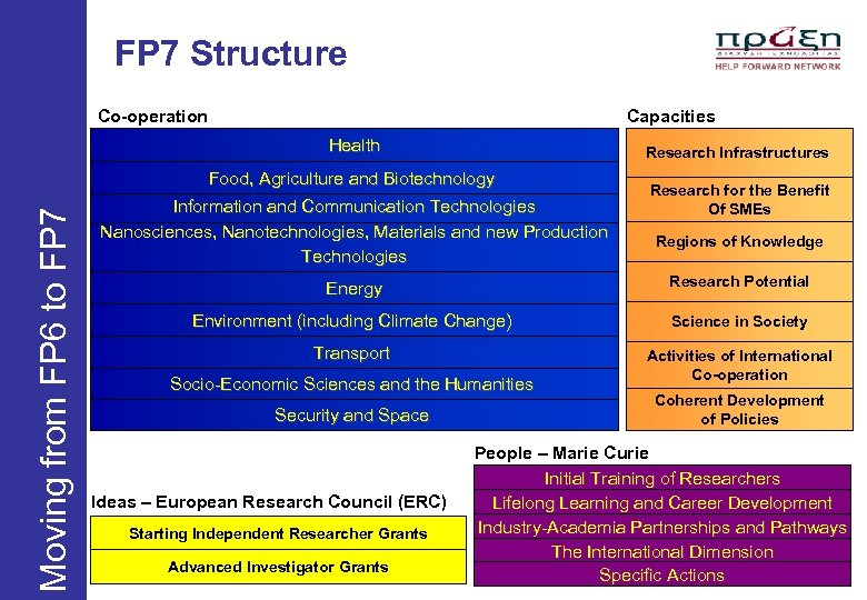 FP 7 Structure Co-operation Capacities Health Research Infrastructures Moving from FP 6 to FP
