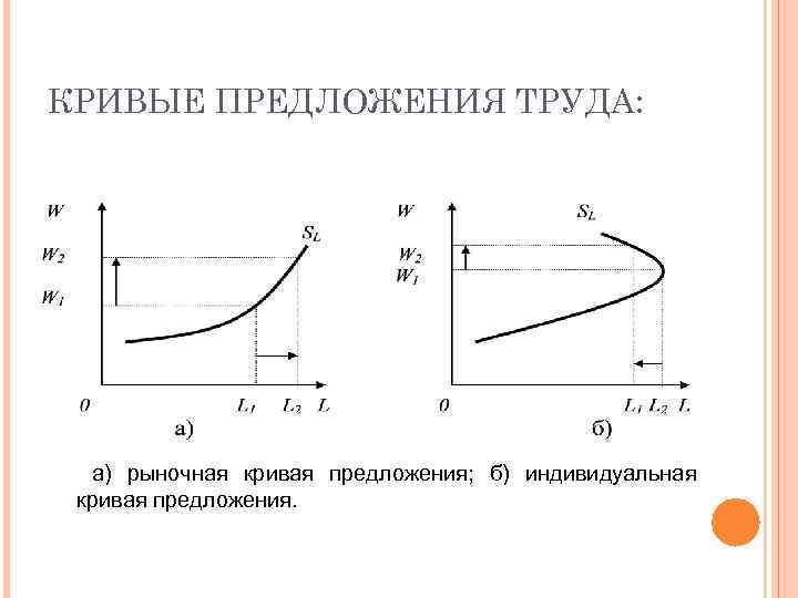 КРИВЫЕ ПРЕДЛОЖЕНИЯ ТРУДА: а) рыночная кривая предложения; б) индивидуальная кривая предложения.