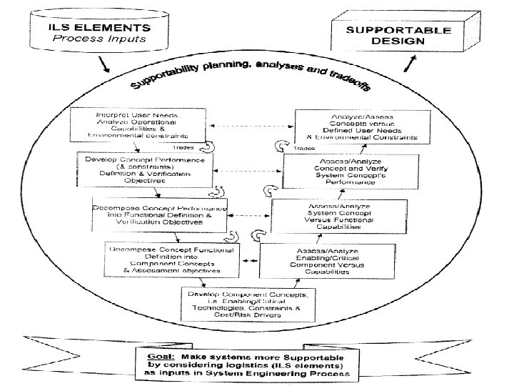 11 Scope of logistic support management