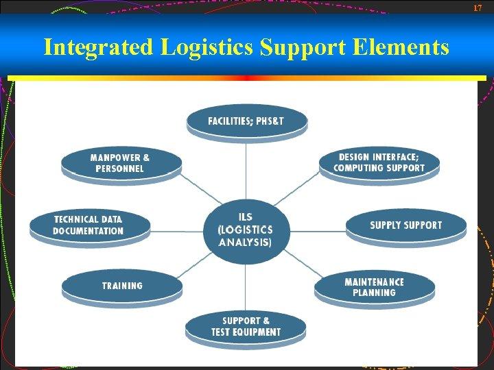 17 Integrated Logistics Support Elements