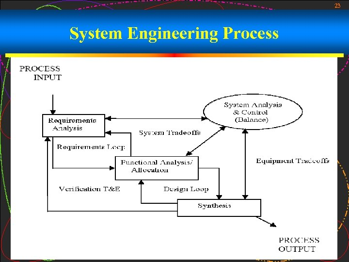 23 System Engineering Process
