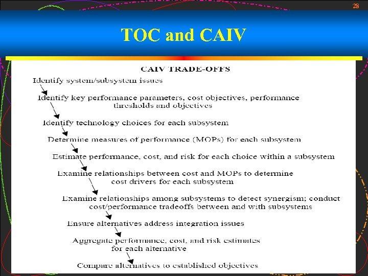 28 TOC and CAIV