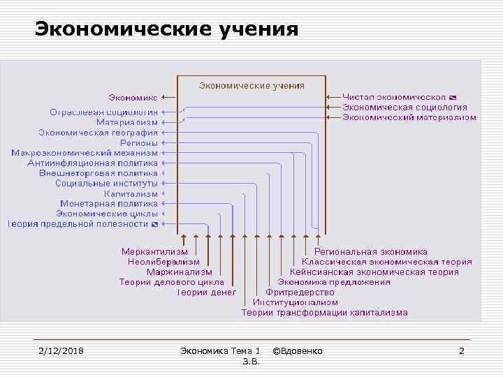 Экономические учения 2/12/2018 Экономика Тема 1 З. В. ©Вдовенко 2