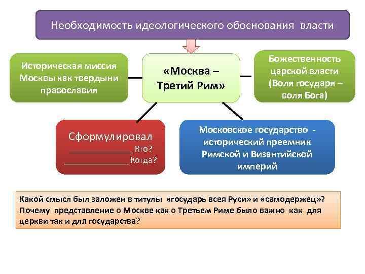 Необходимость идеологического обоснования власти Историческая миссия Москвы как твердыни православия Сформулировал _______ Кто? _______
