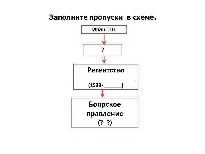 Заполните пропуски в схеме. Иван III ? Регентство ___________ (1533 ______) Боярское правление (?