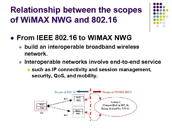 Relationship between the scopes of Wi. MAX NWG and 802. 16 l From IEEE
