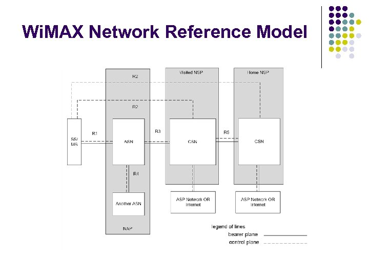 Wi. MAX Network Reference Model